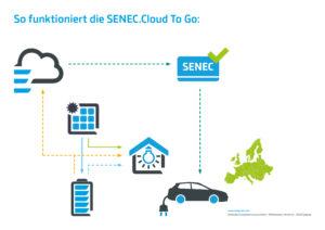 Grafik_SENEC.Cloud To Go_CM_20170731